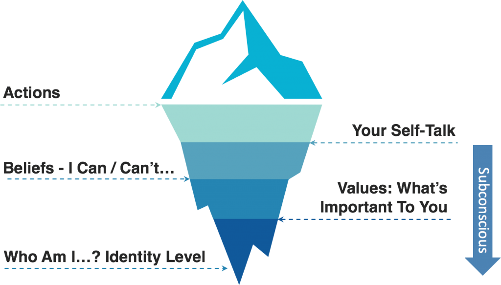 The Imposter Syndrome Iceberg - By Clare Josa
